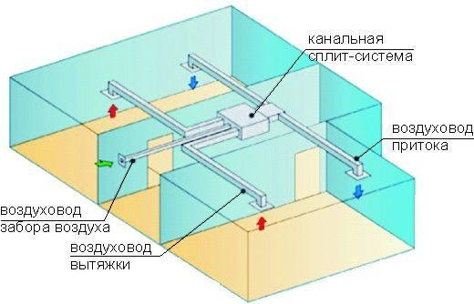 разводка канального кондиционера