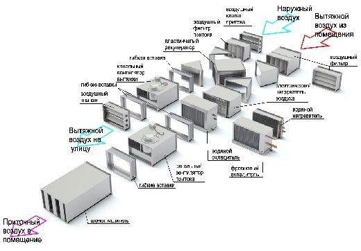 состав приточно-вытяжной модульной вентиляции